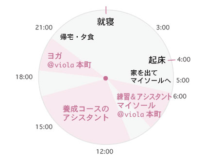 木曜日のタイムスケジュール