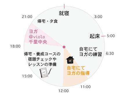 金曜日のタイムスケジュール